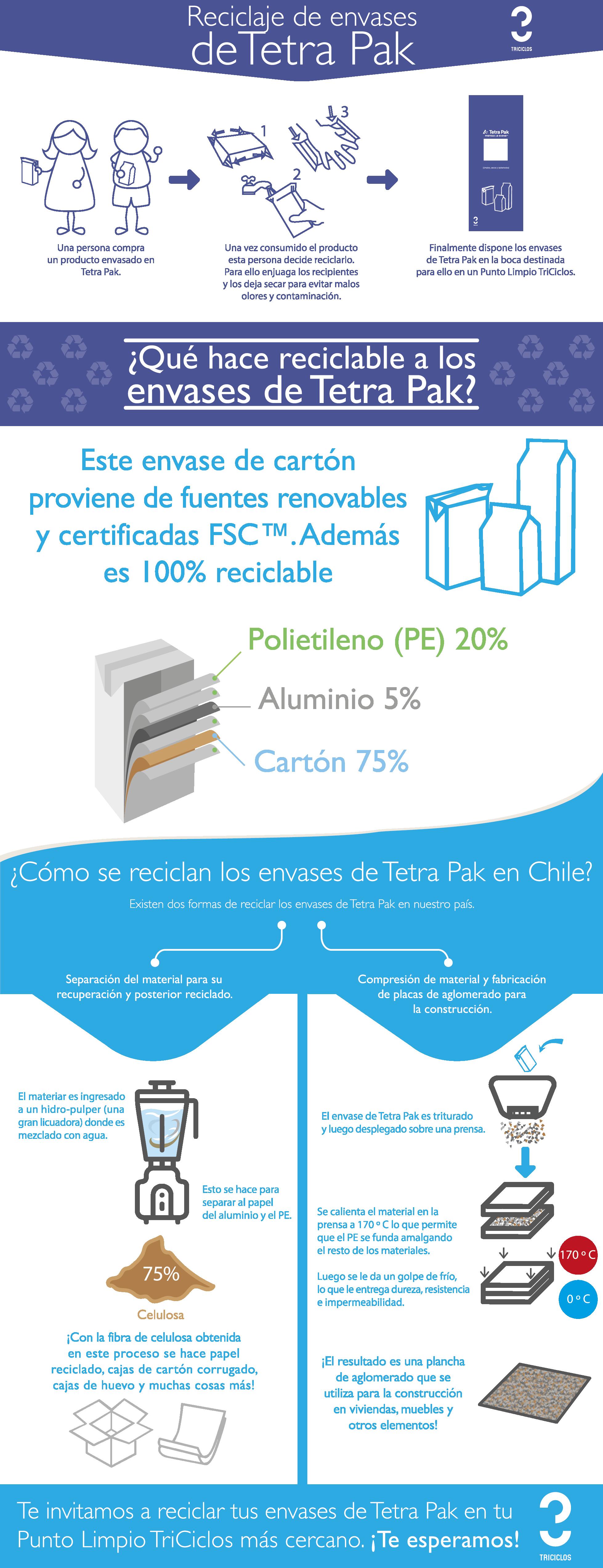 Infografía Tetra Pak 150