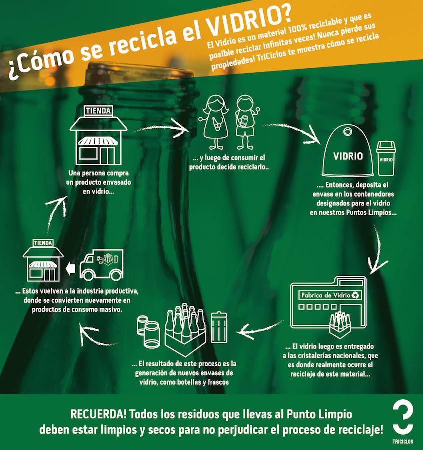 Infografía reciclaje de vidrio 72